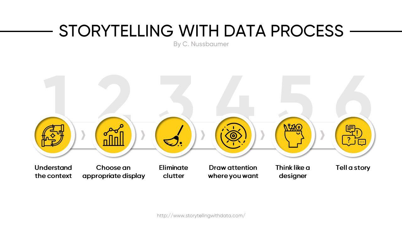 Visualizzazione dei dati in PowerPoint
